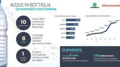 Dossier Acque in Bottiglia 2018